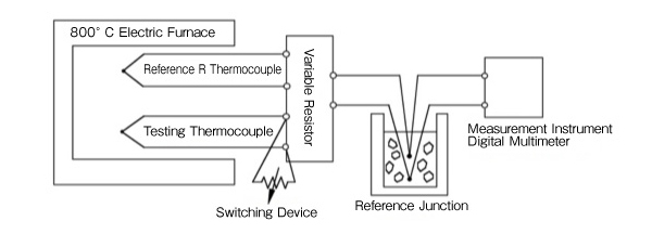 What is the impact when the insulation resistance of a thermocouple